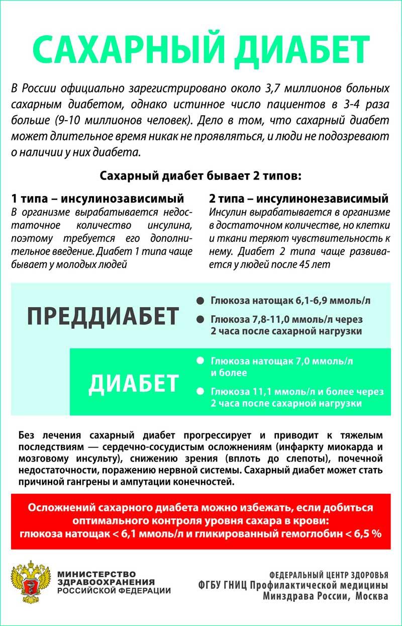 Яндекс сахарный диабет лечение